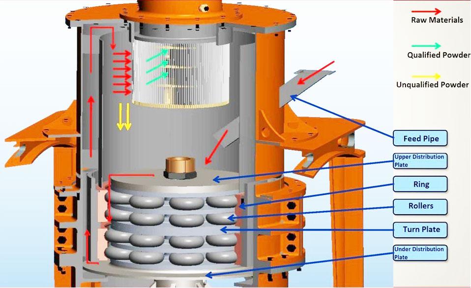 latest technology ultrafine grinding ultra fine powder making machine fly ash mill plant