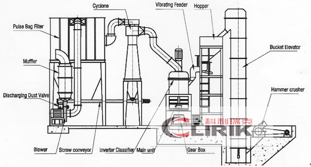 Asbestos powder grinding mill