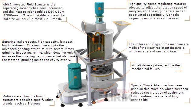 Titanium dioxide grinding mill (micro powder making)